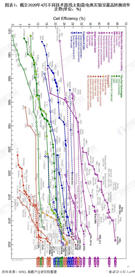 硅基薄膜电池产量逐年下降,CdTe薄膜太阳电池产量大幅增长
