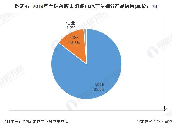 图表4:2019年全球薄膜太阳能电池产量细分产品结构(单位:%)