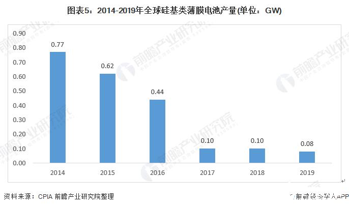 图表5:2014-2019年全球硅基类薄膜电池产量(单位:GW)
