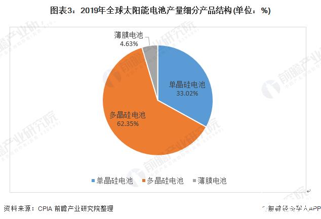 图表3:2019年全球太阳能电池产量细分产品结构(单位:%)