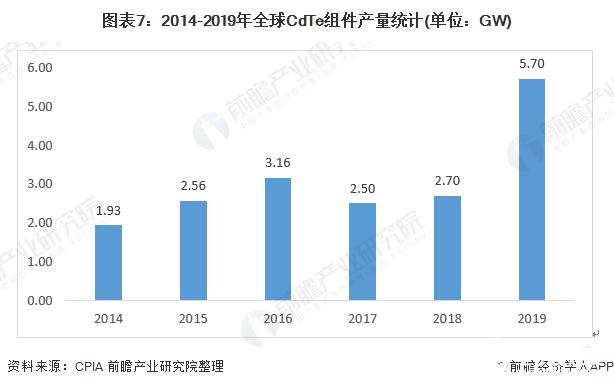 图表7:2014-2019年全球CdTe组件产量统计(单位:GW)