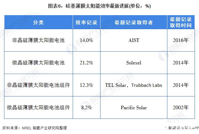图表6:硅基薄膜太阳能效率最新进展(单位:%)
