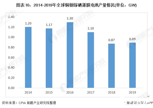 图表10:2014-2019年全球铜铟镓硒薄膜电池产量情况(单位:GW)
