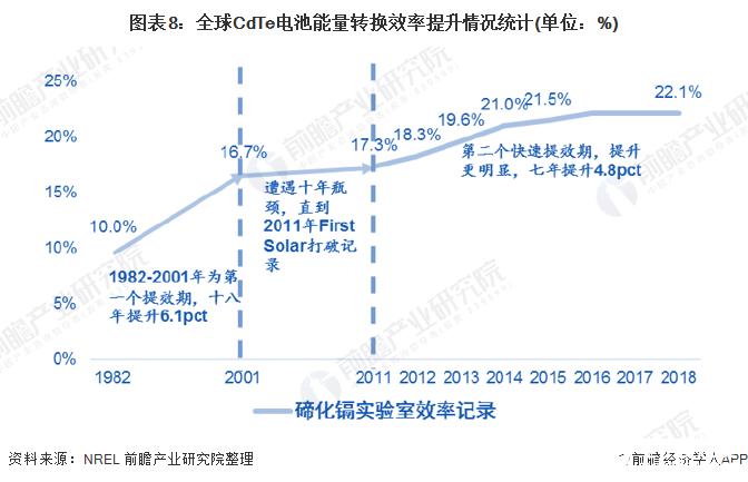 图表8:全球CdTe电池能量转换效率提升情况统计(单位:%)