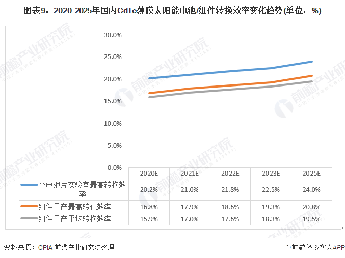 图表9:2020-2025年国内CdTe薄膜太阳能电池/组件转换效率变化趋势(单位:%)