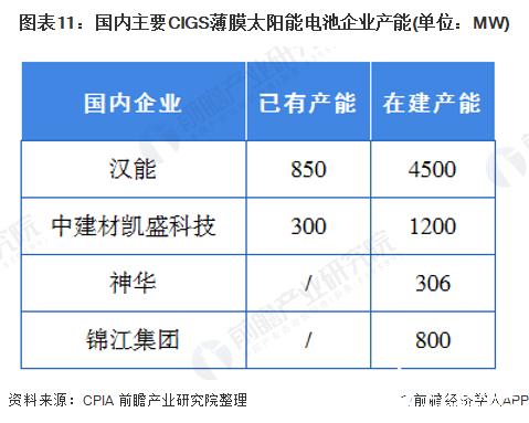 图表11:国内主要CIGS薄膜太阳能电池企业产能(单位:MW)