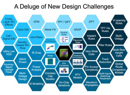 机器学习能否提供针对EDA设计挑战的解决方案