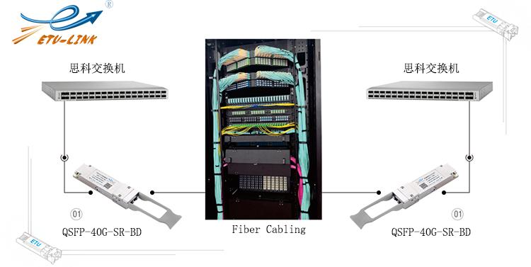 40G BIDI QSFP+光模块解决方案(QS...