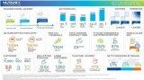 Nutanix公布的第二季度财报业绩好于华尔街预...