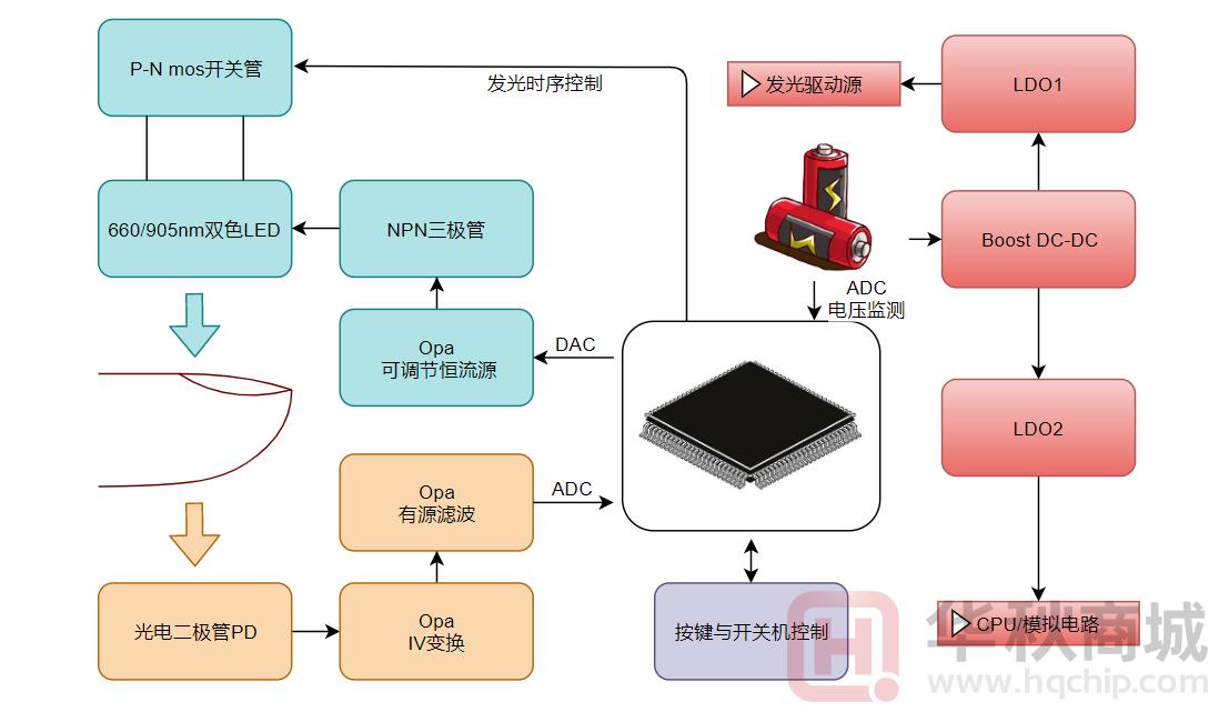 血氧仪原理框图.png