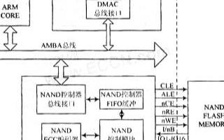 基于NAND FLASH控制器的自啟動方式實現SOC系統的設計