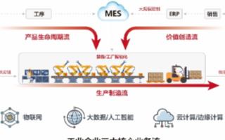 华为工业互联网平台助力企业提质增效,进入新一轮的...