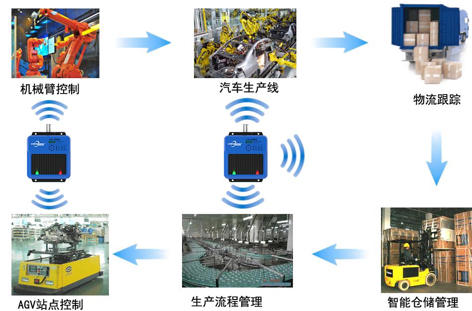 晨控智能RFID技術解決方案應用于汽車總裝生產線