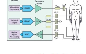 生物電阻抗分析在疾病臨床監測和診斷分析