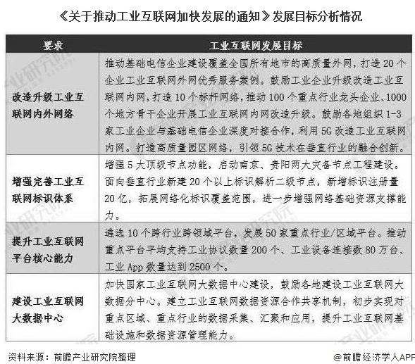 中国工业互联网政策支持力度加大,2020年经济增...