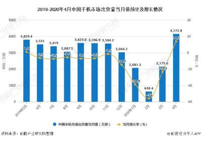中国手机市场全面回暖,4月份智能手机出货量达4172.8万部