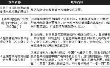中国超高清视频产业链迎来快速发展,预计2022年...