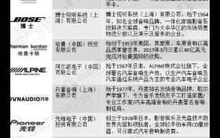中国汽车音响品牌后来居上,国内品牌占据我国汽车音响主导地位