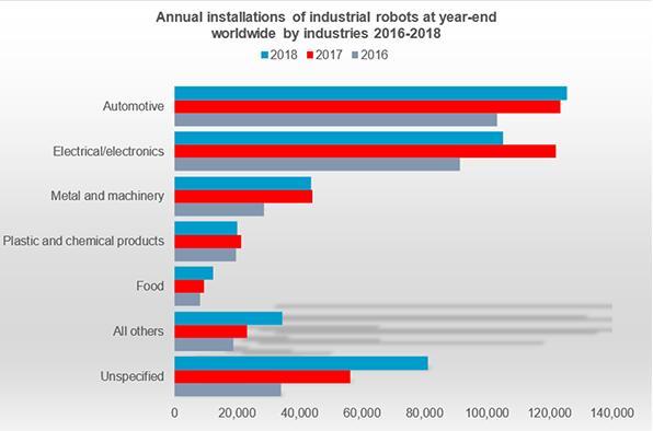 工業機器人應用行業分布