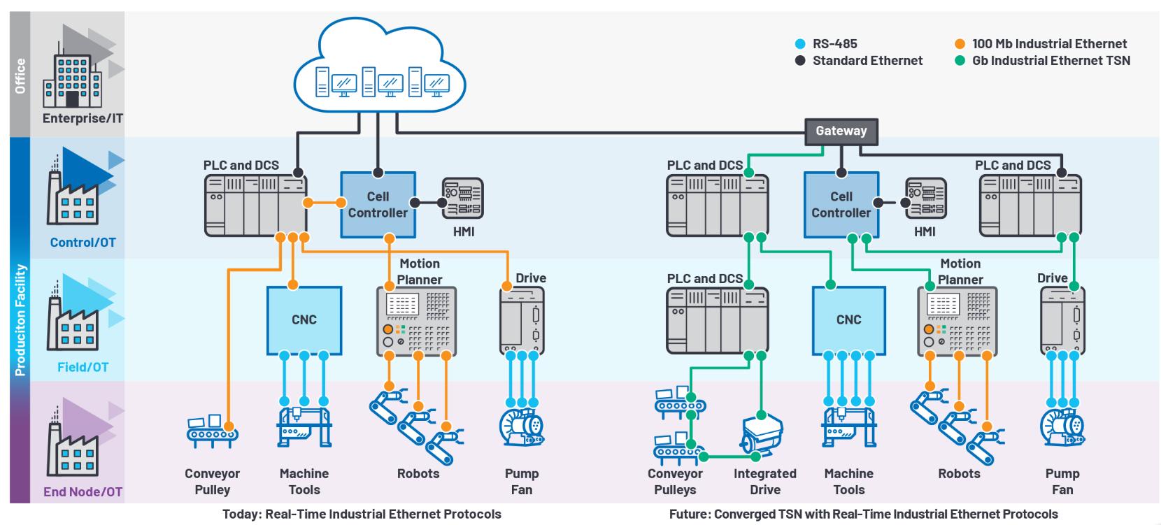 ADI推出時限通信的可靠以太網物理層解決方案