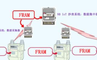 FRAM筑造坚固数据存储,助力表计产品性能升级