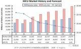专用MCU渐成热点,芯海科技持续发力信号链MCU