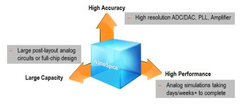 并行SPICE电路仿真器NanoSpice,用于任意晶体管级电路仿真