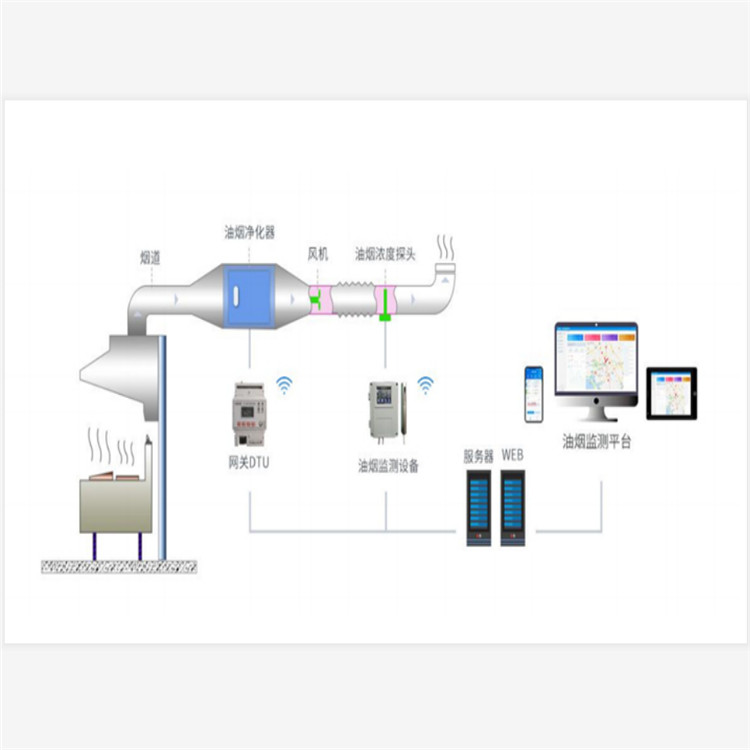 餐飲業油煙監測監管平臺可行性研究及解決方案