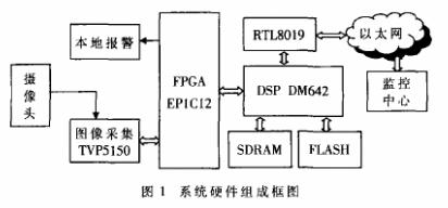 采用DSP和FPGA相結合實現無人值守監控系統的設計
