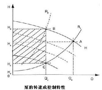 變頻調速控制技術應用于福建恒源自來水廠的經濟型系統調度方案