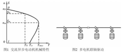 通過采用PLC和變頻器相結合實現多電機隨動控制系統的設計
