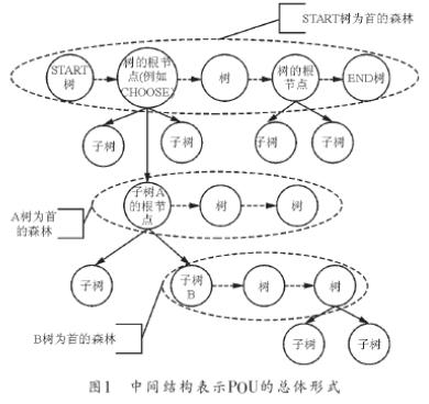 基于三叉树链表的编译器中间结构的设计方案研究