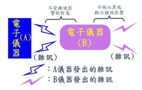 电磁兼容EMC与电磁干扰EMI有什么区别