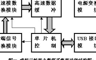 鍩轰簬鍗曠墖鏈哄拰CH371USB鎺ュ彛鑺墖瀹炵幇铏氭嫙绀烘尝...