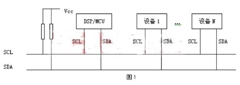 基于TMS320C6000高性能DSP实现I2C总线接口的软硬件设计