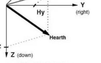 電子羅盤詳解之原理和特點