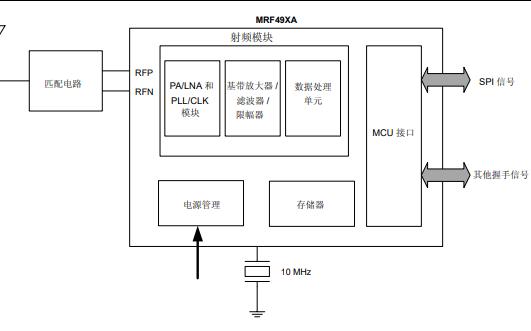 MRF49XA和ISM波段Sub-GHz射频收发器的数据手册免费下载