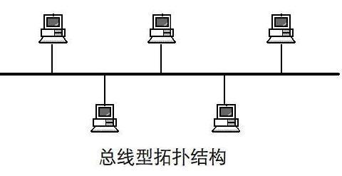 计算机总线有哪些分类