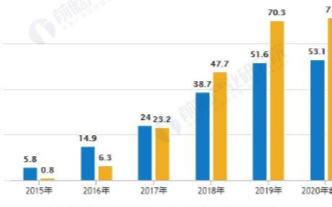 充电桩纳入新基建,2020年将新增公共充电桩15.6万台