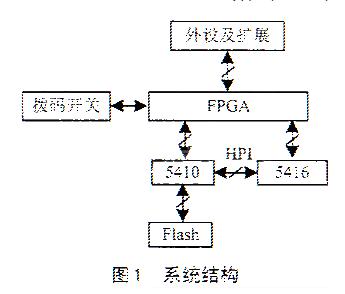 采用Flash存储器实现TMS320VC5410 DSP对多用户代码加载的方法研究