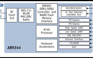 WLAN高级SoC芯片AR9344的数据手册免费下载
