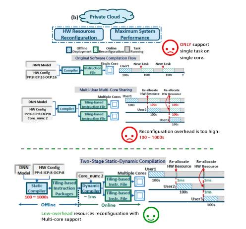 AI观察室 无需实体FPGA也能AI部署?听听清华汪玉研究团队怎么说