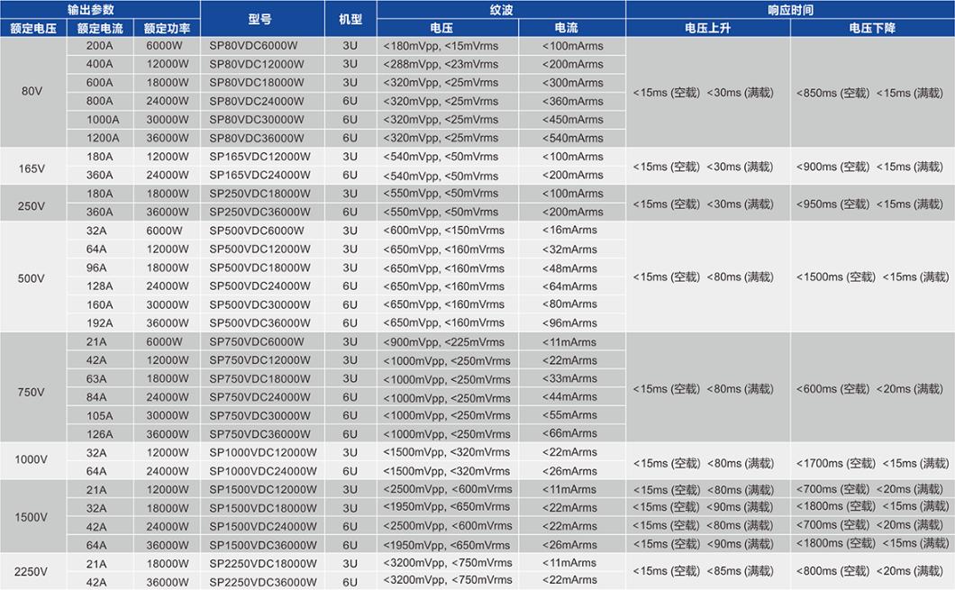 成都虹威科技SP80VDC6000W大功率可编程直流电源功率
