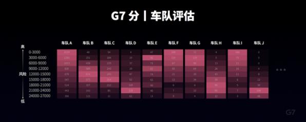 """G7正式发布安全系统""""G7安全管家2.0"""""""