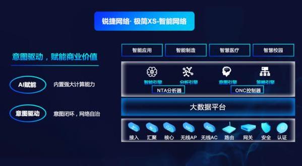 锐捷网络正是发布了2020年云数据中心产品的发展闹战略
