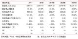 小熊電器公司發布2020Q1業績預告,預計收入同...