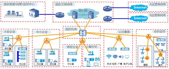 POL无源全光局域网方案亮点及应用场景
