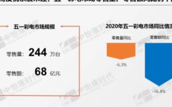 TCL实现五一期间市场销售份额均增长,线下份额大幅上涨至19.73%