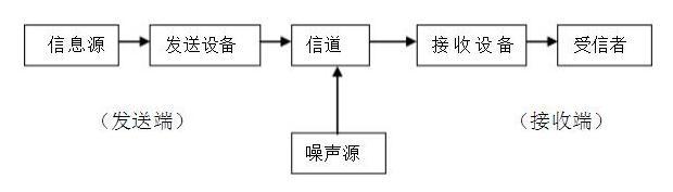 通信系統的一般模型介紹