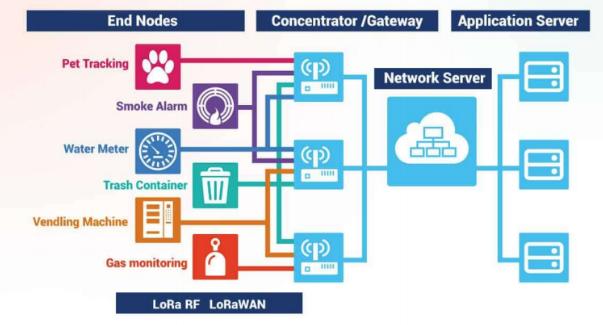 目前物联网IOT中各种无线技术解决方案~